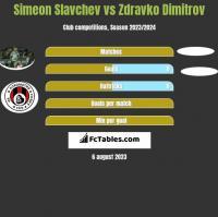Simeon Slavchev vs Zdravko Dimitrov h2h player stats