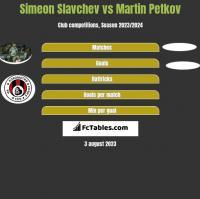 Simeon Slavchev vs Martin Petkov h2h player stats