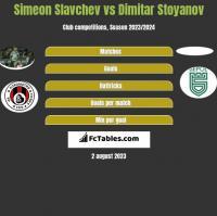 Simeon Slavchev vs Dimitar Stoyanov h2h player stats