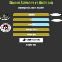 Simeon Slavchev vs Anderson h2h player stats