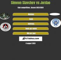 Simeon Slavchev vs Jordao h2h player stats