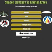 Simeon Slavchev vs Andrian Kraev h2h player stats
