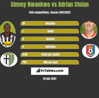 Simmy Nwankwo vs Adrian Stoian h2h player stats