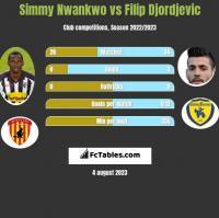Simmy Nwankwo vs Filip Djordjevic h2h player stats