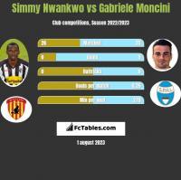 Simmy Nwankwo vs Gabriele Moncini h2h player stats