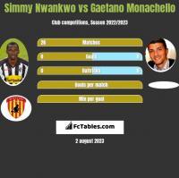 Simmy Nwankwo vs Gaetano Monachello h2h player stats