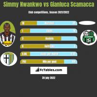 Simmy Nwankwo vs Gianluca Scamacca h2h player stats