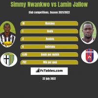 Simmy Nwankwo vs Lamin Jallow h2h player stats