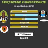 Simmy Nwankwo vs Manuel Pucciarelli h2h player stats