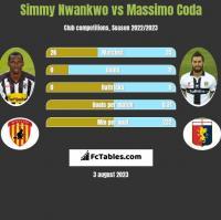 Simmy Nwankwo vs Massimo Coda h2h player stats
