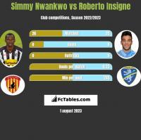 Simmy Nwankwo vs Roberto Insigne h2h player stats