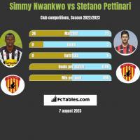 Simmy Nwankwo vs Stefano Pettinari h2h player stats