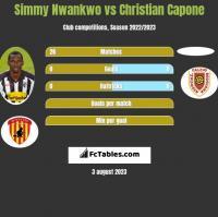 Simmy Nwankwo vs Christian Capone h2h player stats