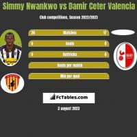 Simmy Nwankwo vs Damir Ceter Valencia h2h player stats