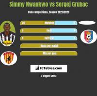 Simmy Nwankwo vs Sergej Grubac h2h player stats