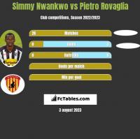 Simmy Nwankwo vs Pietro Rovaglia h2h player stats