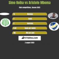 Simo Roiha vs Aristote Mboma h2h player stats