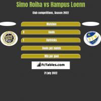 Simo Roiha vs Hampus Loenn h2h player stats