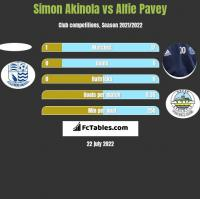 Simon Akinola vs Alfie Pavey h2h player stats