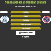 Simon Akinola vs Bagasan Graham h2h player stats