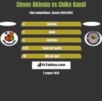 Simon Akinola vs Chike Kandi h2h player stats