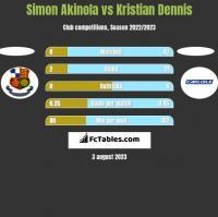 Simon Akinola vs Kristian Dennis h2h player stats