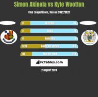 Simon Akinola vs Kyle Wootton h2h player stats
