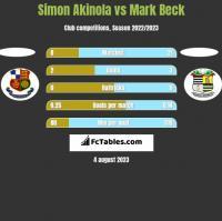 Simon Akinola vs Mark Beck h2h player stats