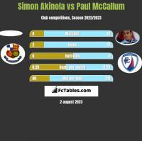 Simon Akinola vs Paul McCallum h2h player stats