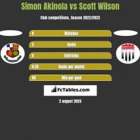 Simon Akinola vs Scott Wilson h2h player stats