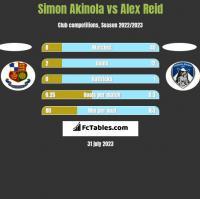 Simon Akinola vs Alex Reid h2h player stats