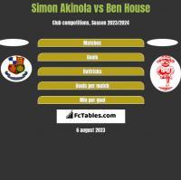 Simon Akinola vs Ben House h2h player stats
