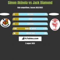 Simon Akinola vs Jack Diamond h2h player stats