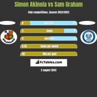 Simon Akinola vs Sam Graham h2h player stats