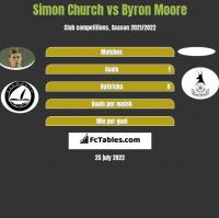 Simon Church vs Byron Moore h2h player stats