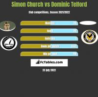 Simon Church vs Dominic Telford h2h player stats