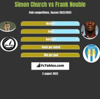 Simon Church vs Frank Nouble h2h player stats