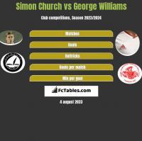 Simon Church vs George Williams h2h player stats