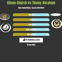 Simon Church vs Timmy Abraham h2h player stats