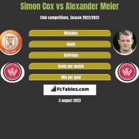 Simon Cox vs Alexander Meier h2h player stats