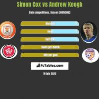 Simon Cox vs Andrew Keogh h2h player stats