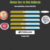 Simon Cox vs Ben Halloran h2h player stats