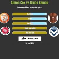 Simon Cox vs Bruce Kamau h2h player stats