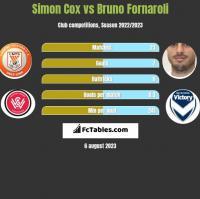 Simon Cox vs Bruno Fornaroli h2h player stats
