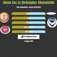 Simon Cox vs Christopher Oikonomidis h2h player stats