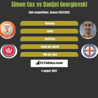 Simon Cox vs Danijel Georgievski h2h player stats