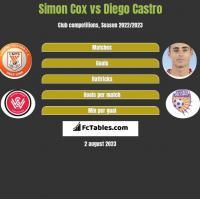 Simon Cox vs Diego Castro h2h player stats
