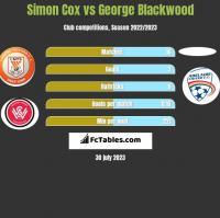 Simon Cox vs George Blackwood h2h player stats