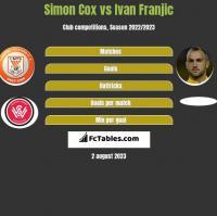 Simon Cox vs Ivan Franjic h2h player stats