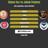 Simon Cox vs Jakob Poulsen h2h player stats